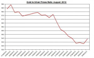 Ratio Gold price forecast & silver prices 2012 August 31