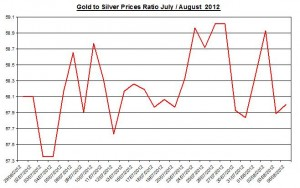 Ratio Gold price forecast & silver prices 2012 August 6