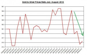 Ratio Gold price forecast & silver prices 2012 August 9