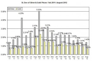 Standard deviation Gold price forecast & silver prices outlook 2012  August