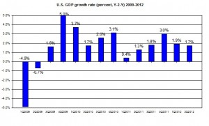 U.S. GDP 2012 Q1 update 2009-2012 US GDP second Q2012 (percent) August 2012