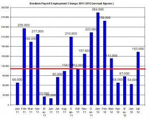 U.S. Nonfarm payroll employment up to 2012 August 3