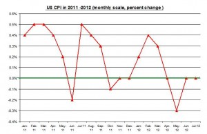 U.S. inflation 2012 Rate (percent) August 2012