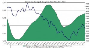 natural gas prices chart 2011 (Henry Hub Natural Gas storage 2012 August 23