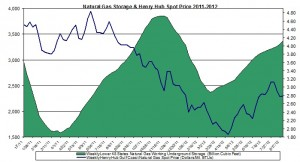 natural gas prices chart 2011 (Henry Hub Natural Gas storage 2012 August 29