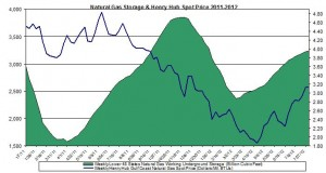 natural gas prices chart 2011 (Henry Hub Natural Gas storage 2012 August 9