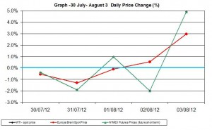 oil chart WTI Brent - percent change  30 July- August 3 2012