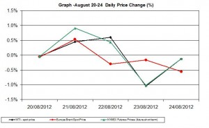 oil chart WTI Brent - percent change  August 20-24 2012