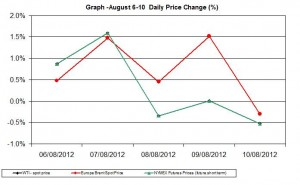 oil chart WTI Brent - percent change  August 6-10 2012