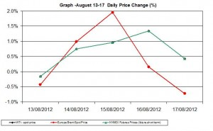 oil chart WTI Brent - percent change  August 13-17 2012