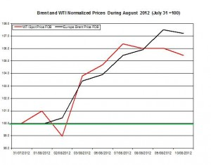 oil forecast Brent and WTI spot rates  2012 August 13-17