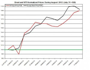 oil forecast Brent and WTI spot rates  2012 August 20-24