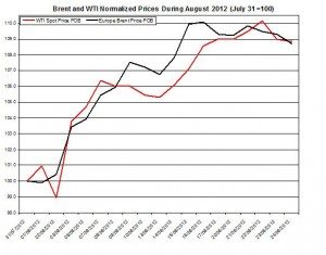 oil forecast Brent and WTI spot rates  2012 August 27-31