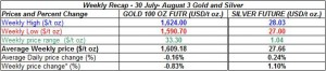 table weekly gold and silver -30 July- August 3  2012