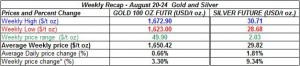 table weekly gold and silver August 20-24 2012