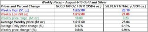 table weekly gold and silver August 6-10  2012