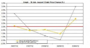 weekly precious metals chart  30 July- August 3 2012 percent change