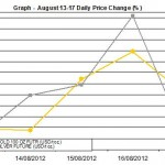 weekly precious metals chart August 13-17 2012 percent change