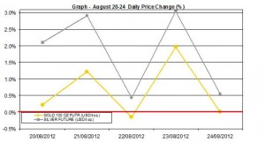 weekly precious metals chart  August 20-24 2012 percent change