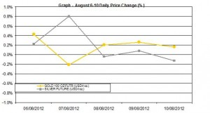 weekly precious metals chart  August 6-10 2012 percent change