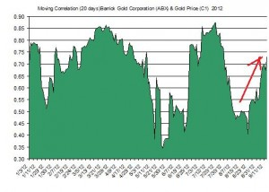 Barrick Gold Corporation and Gold Price  2012 correl