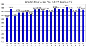 Correlation Gold Price and silver 2011 2012 September