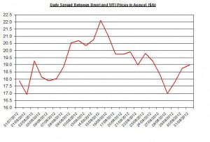 Difference between Brent and WTI  September 3-7 2012