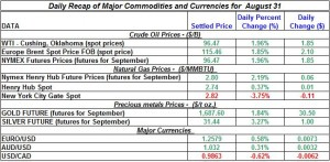 Gold Silver Crude oil Natural gas 2012 August 31