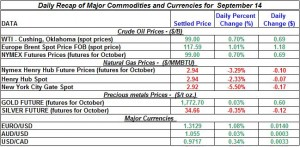Gold Silver Crude oil Natural gas 2012 September 14