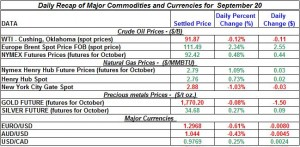 Gold Silver Crude oil Natural gas 2012 September 20