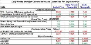 Gold Silver Crude oil Natural gas 2012 September 26