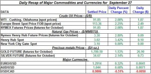 Gold Silver Crude oil Natural gas 2012 September 27