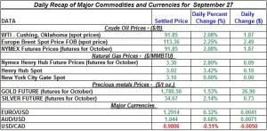 Gold Silver Crude oil Natural gas 2012 September 27
