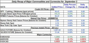 Gold Silver Crude oil Natural gas 2012 September 3