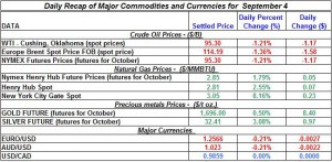 Gold Silver Crude oil Natural gas 2012 September 4
