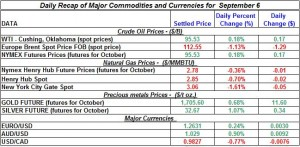 Gold Silver Crude oil Natural gas 2012 September 6