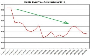 Gold and Silver prices ratio 2012 October