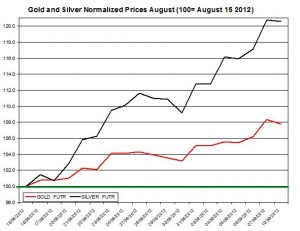 Gold price forecast & silver prices 2012  September 11