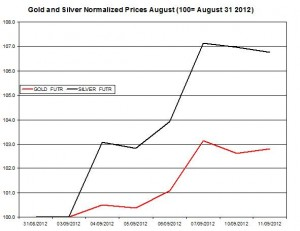 Gold price forecast & silver prices 2012  September 12