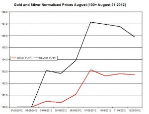 Gold price forecast & silver prices 2012  September 13