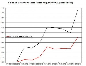 Gold price forecast & silver prices 2012  September 14