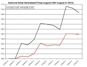 Gold price forecast & silver prices 2012  September 18