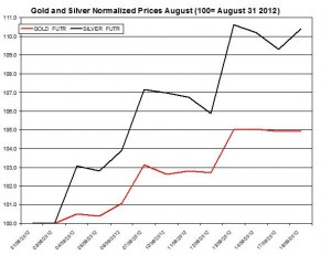Gold price forecast & silver prices 2012  September 19
