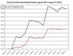 Gold price forecast & silver prices 2012  September 20