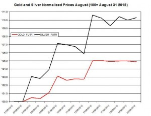 Gold price forecast & silver prices 2012  September 21