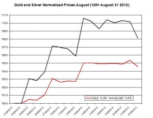 Gold price forecast & silver prices 2012  September 25