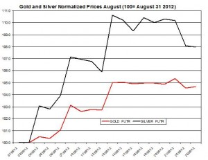 Gold price forecast & silver prices 2012  September 26