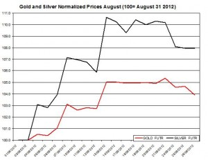 Gold price forecast & silver prices 2012  September 27
