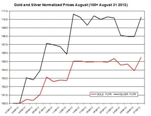 Gold price forecast & silver prices 2012  September 28