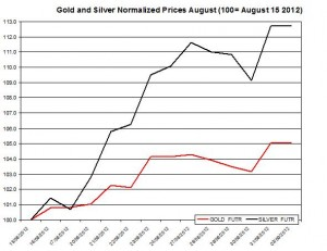 Gold price forecast & silver prices 2012  September 4